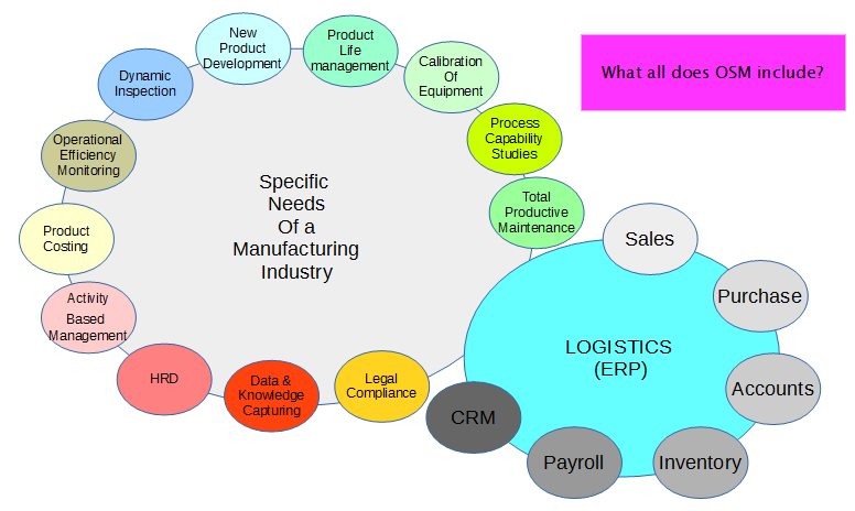 Specific needs of a manufacturing industry